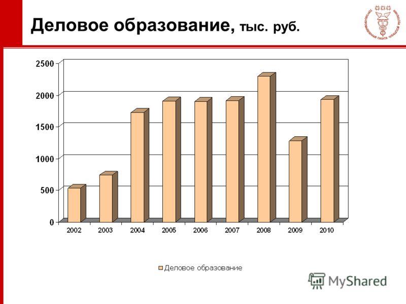 Деловое образование, тыс. руб.