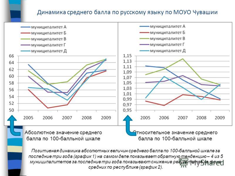 Динамика среднего балла по русскому языку по МОУО Чувашии Абсолютное значение среднего балла по 100-балльной шкале Относительное значение среднего балла по 100-балльной шкале Позитивная динамика абсолютных величин среднего балла по 100-балльной шкале