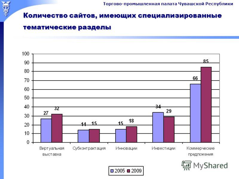Торгово-промышленная палата Чувашской Республики Количество сайтов, имеющих специализированные тематические разделы