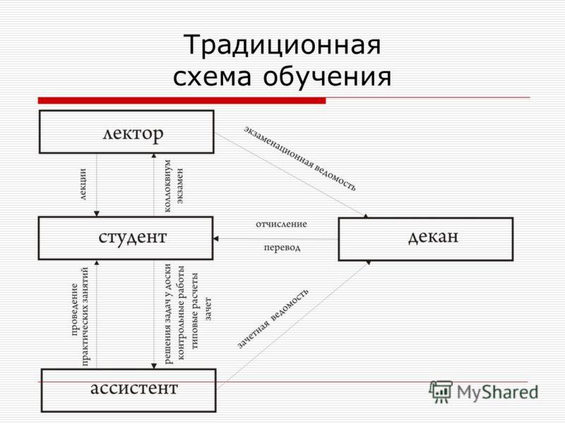 Традиционная схема обучения