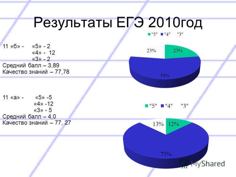 Результаты ЕГЭ 2010год 11 «б» - «5» - 2 «4» - 12 «3» - 2 Средний балл – 3,89 Качество знаний – 77,78 11 «а» - «5» -5 «4» -12 «3» - 5 Средний балл – 4,0 Качество знаний – 77, 27