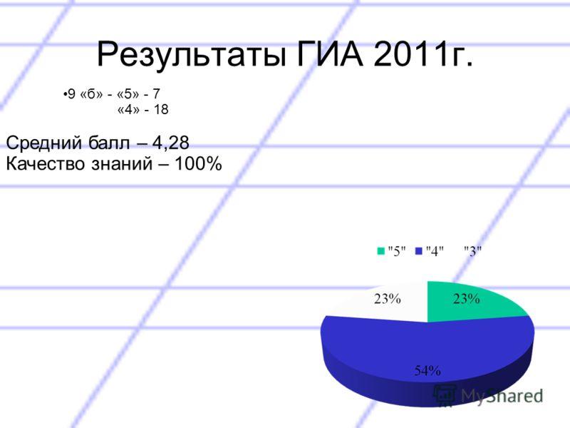 Результаты ГИА 2011г. 9 «б» - «5» - 7 «4» - 18 Средний балл – 4,28 Качество знаний – 100%