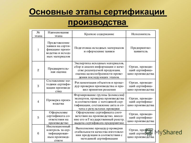 Основные этапы сертификации производства