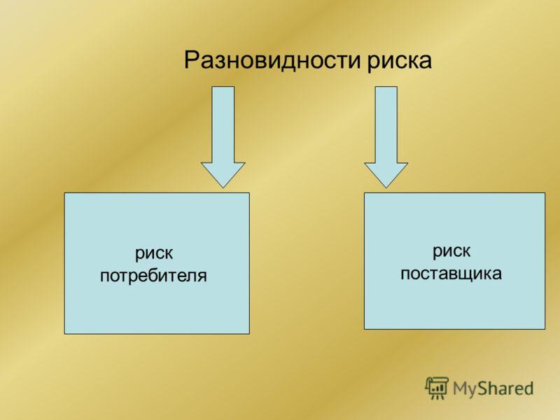 Разновидности риска риск потребителя риск поставщика