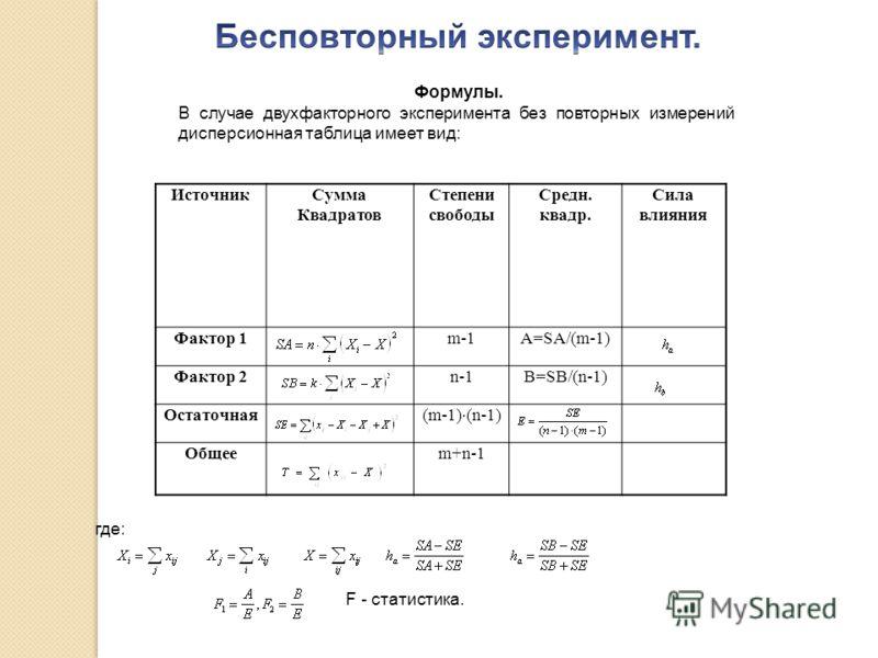 ИсточникСумма Квадратов Степени свободы Средн. квадр. Сила влияния Фактор 1m-1A=SA/(m-1) Фактор 2n-1B=SB/(n-1) Остаточная (m-1) (n-1) Общееm+n-1 Формулы. В случае двухфакторного эксперимента без повторных измерений дисперсионная таблица имеет вид: гд