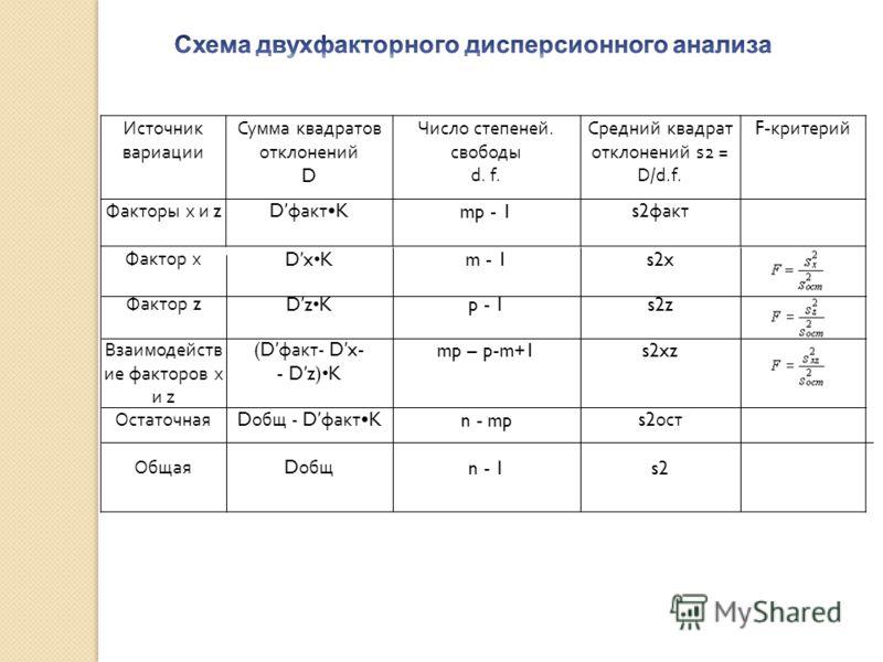Источник вариации Сумма квадратов отклонений D Число степеней. свободы d. f. Средний квадрат отклонений s2 = D/d.f. F- критерий Факторы х и zD фактK mp - 1 s2 факт Фактор х D xKm - 1s2x Фактор z D zKp - 1s2z Взаимодейств ие факторов х и z (D факт - D