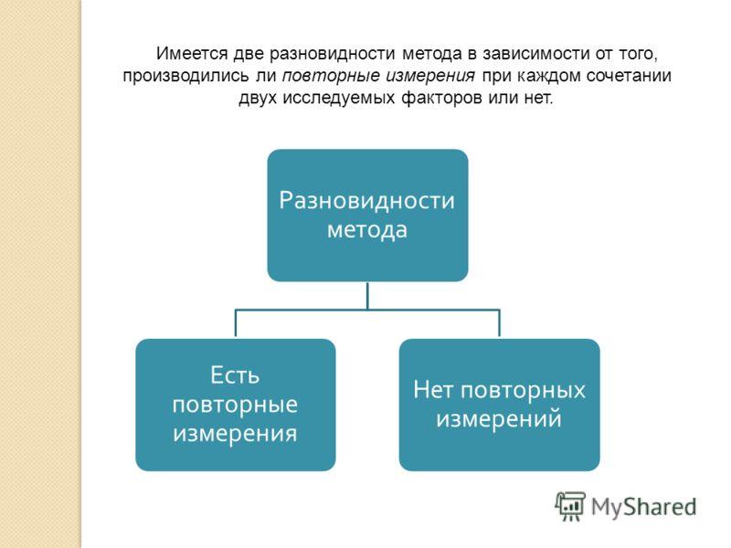 Имеется две разновидности метода в зависимости от того, производились ли повторные измерения при каждом сочетании двух исследуемых факторов или нет. Разновидности метода Есть повторные измерения Нет повторных измерений