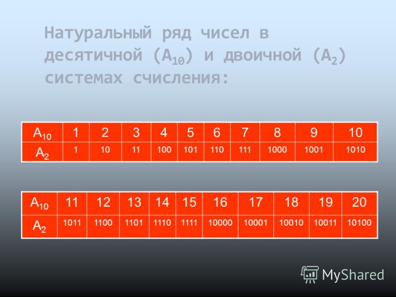 Натуральный ряд чисел в десятичной (А 10 ) и двоичной (А 2 ) системах счисления: А 10 11121314151617181920 А2А2 101111001101111011111000010001100101001110100 А 10 12345678910 А2А2 1 11100101110111100010011010