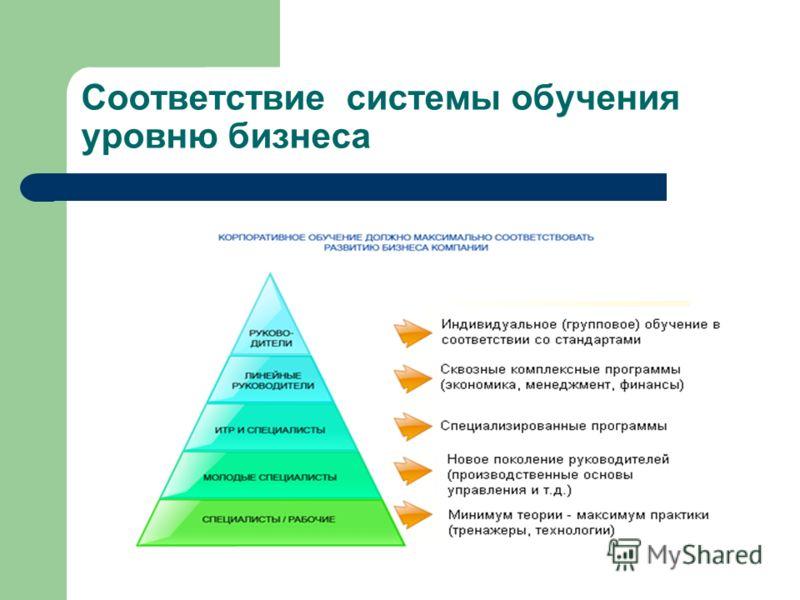 Соответствие системы обучения уровню бизнеса