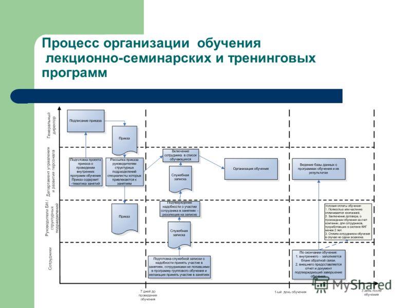 Процесс организации обучения лекционно-семинарских и тренинговых программ