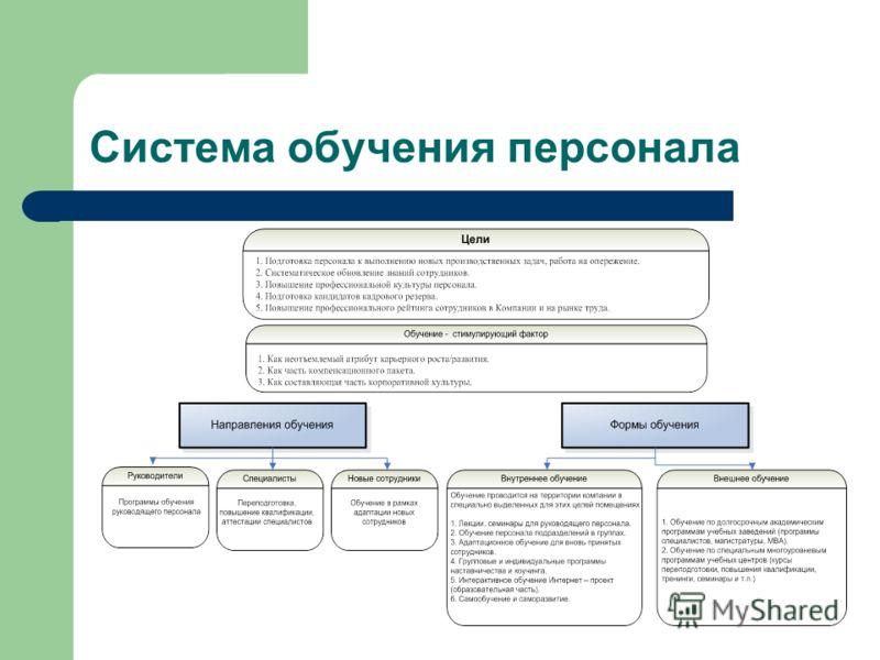 Система обучения персонала