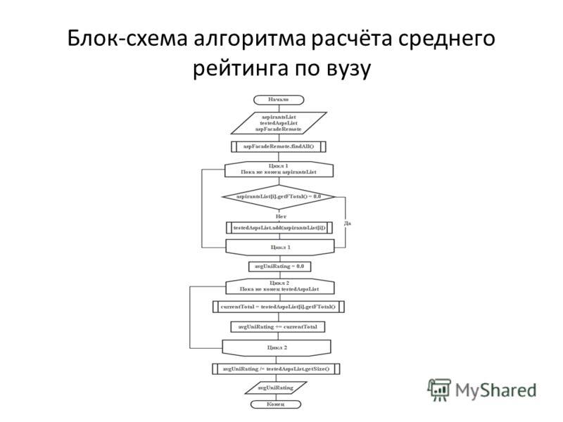 Блок-схема алгоритма расчёта среднего рейтинга по вузу
