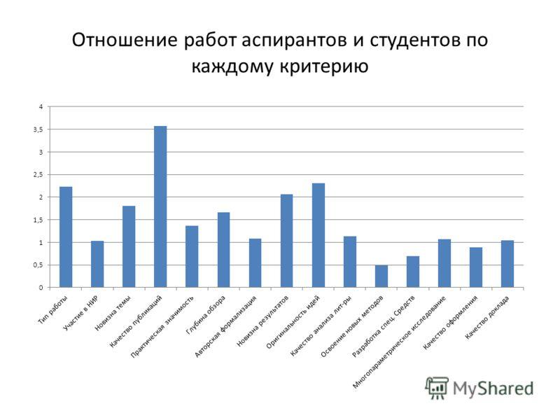 Отношение работ аспирантов и студентов по каждому критерию