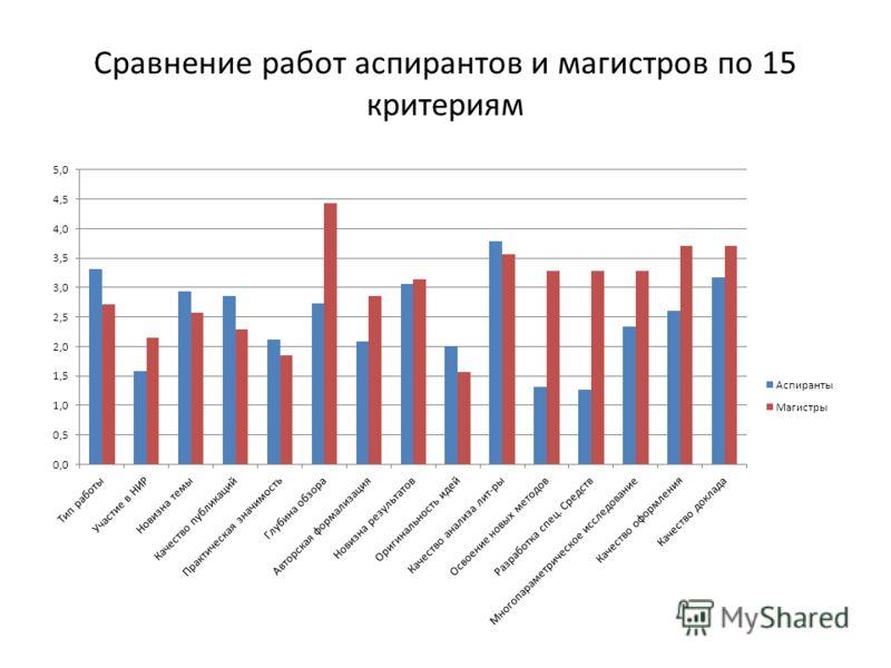 Сравнение работ аспирантов и магистров по 15 критериям