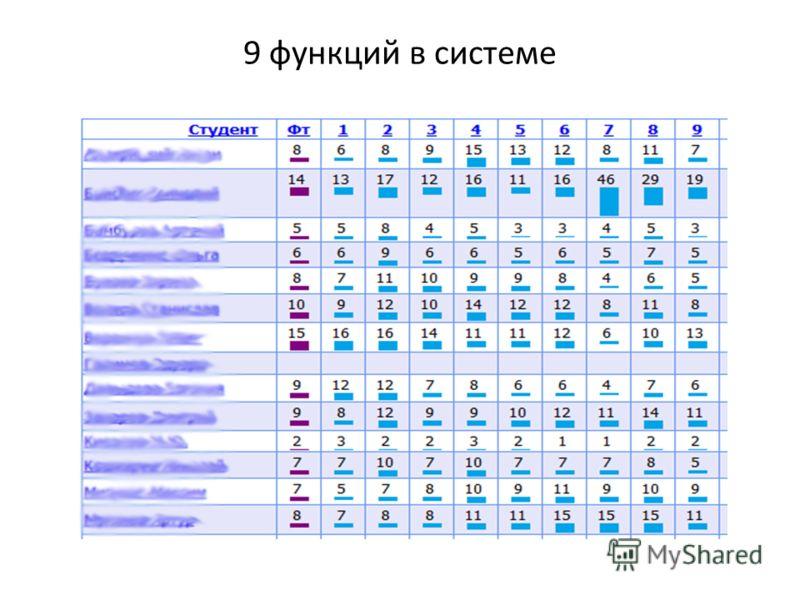 9 функций в системе