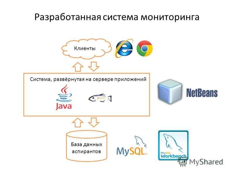Разработанная система мониторинга База данных аспирантов Система, развёрнутая на сервере приложений Клиенты