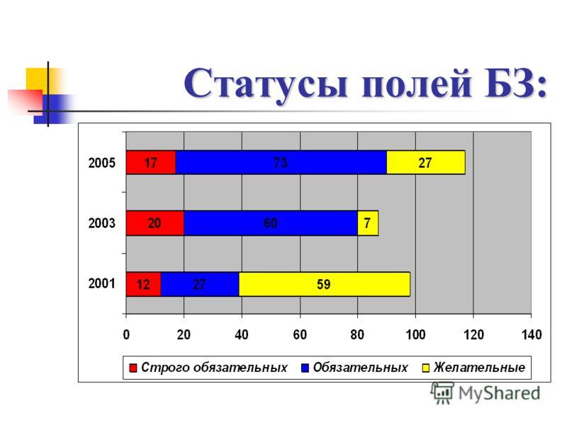 Статусы полей БЗ: