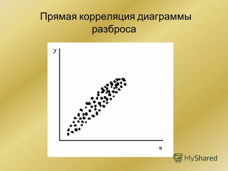 Прямая корреляция диаграммы разброса