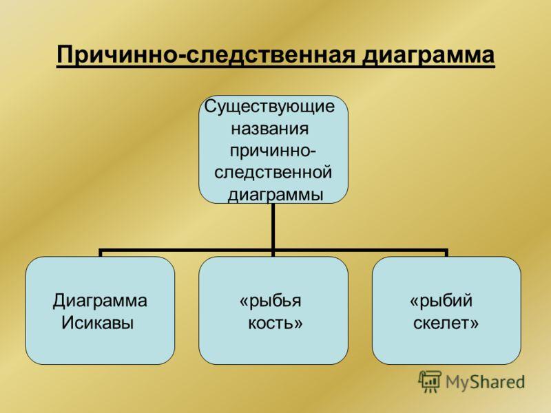 Причинно-следственная диаграмма Существующие названия причинно- следственной диаграммы Диаграмма Исикавы «рыбья кость» «рыбий скелет»