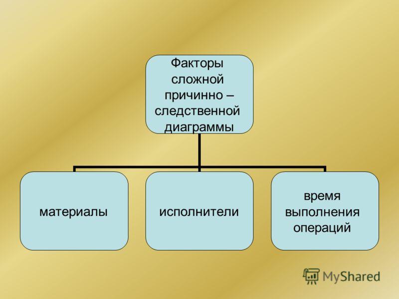 Факторы сложной причинно – следственной диаграммы материалы исполнители время выполнения операций
