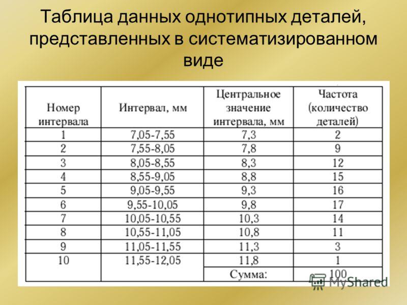 Таблица данных однотипных деталей, представленных в систематизированном виде