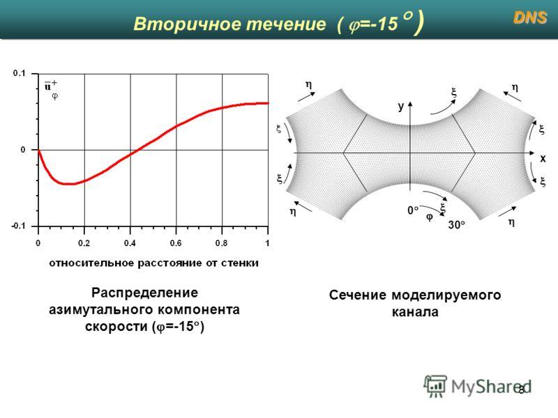 8 Вторичное течение ( =-15 ) DNS Распределение азимутального компонента скорости ( =-15 ) Сечение моделируемого канала x y 30 0