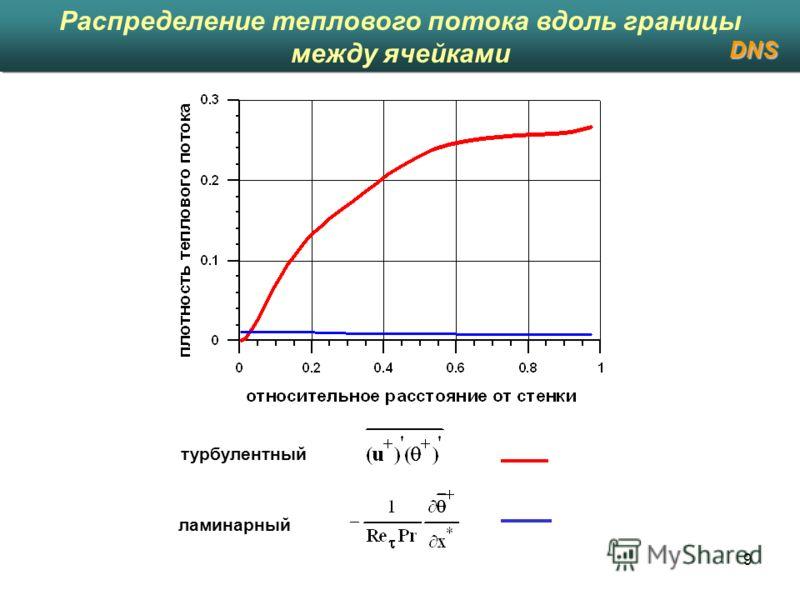 9 Распределение теплового потока вдоль границы между ячейками DNS турбулентный ламинарный