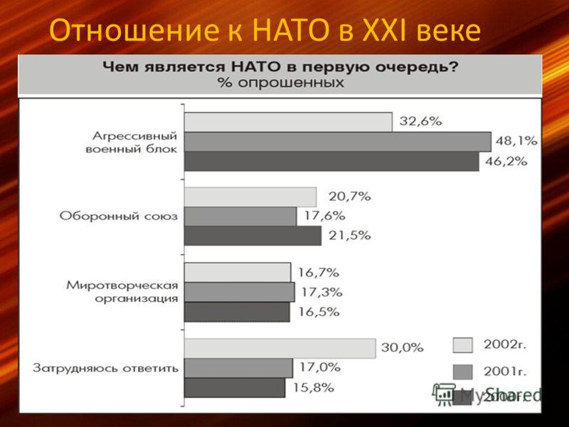 Отношение к НАТО в XXI веке