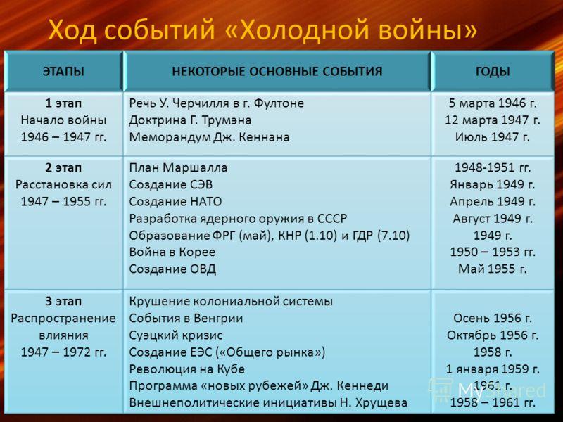 Ход событий «Холодной войны»