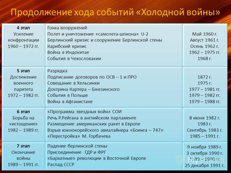 Продолжение хода событий «Холодной войны»