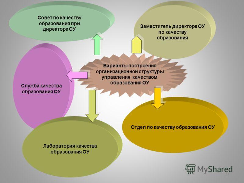 25 Варианты построения организационной структуры управления качеством образования ОУ Совет по качеству образования при директоре ОУ Заместитель директ
