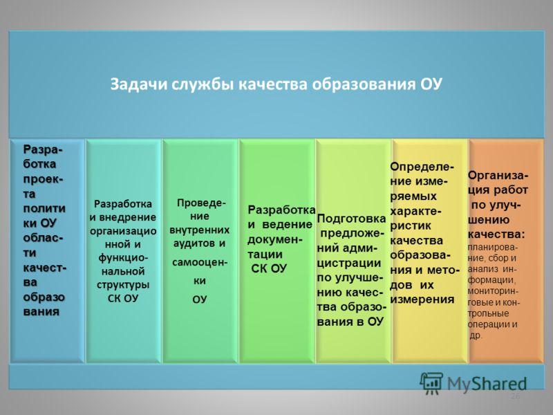 26 Задачи службы качества образования ОУ Разработка и внедрение организацио нной и функцио- нальной структуры СК ОУ Проведе- ние внутренних аудитов и