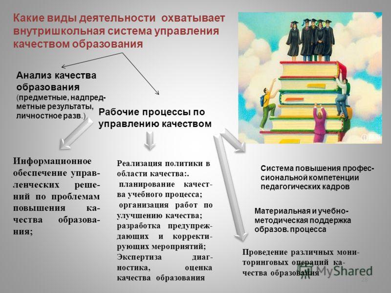 28 Какие виды деятельности охватывает внутришкольная система управления качеством образования Анализ качества образования (предметные, надпред- метные