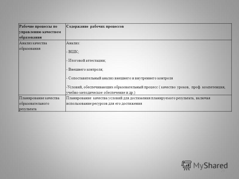 29 Рабочие процессы по управлению качеством образования Содержание рабочих процессов Анализ качества образования Анализ: - ВШК; - Итоговой аттестации; - Внешнего контроля; - Сопоставительный анализ внешнего и внутреннего контроля -Условий, обеспечива