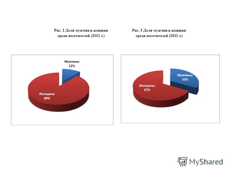 Рис. 2 Доля мужчин и женщин среди посетителей (2012 г.) Рис. 3 Доля мужчин и женщин среди посетителей (2011 г.)