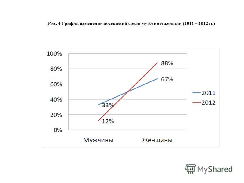 Рис. 4 График изменения посещений среди мужчин и женщин (2011 – 2012гг.)