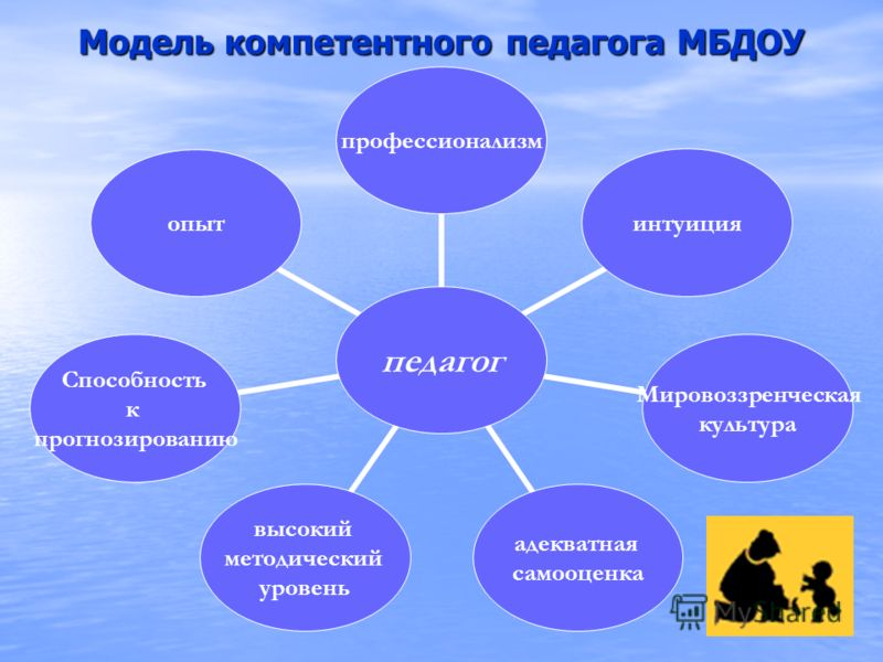 Модель компетентного педагога МБДОУ педагог профессионализминтуиция Мировоззренческая культура адекватная самооценка высокий методический уровень Способность к прогнозированию опыт