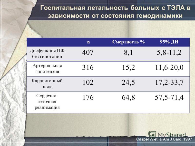Госпитальная летальность больных с ТЭЛА в зависимости от состояния гемодинамики nСмертность %95% ДИ Дисфункция ПЖ без гипотонии 4078,15,8-11,2 Артериальная гипотензия 31615,211,6-20,0 Кардиогенный шок 10224,517,2-33,7 Сердечно- легочная реанимация 17