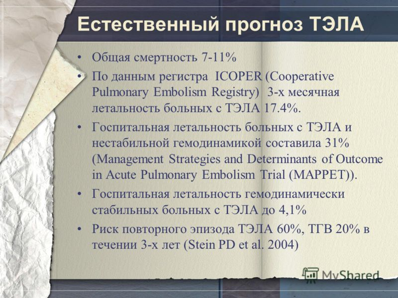 Естественный прогноз ТЭЛА Общая смертность 7-11% По данным регистра ICOPER (Cooperative Pulmonary Embolism Registry) 3-х месячная летальность больных с ТЭЛА 17.4%. Госпитальная летальность больных с ТЭЛА и нестабильной гемодинамикой составила 31% (Ma