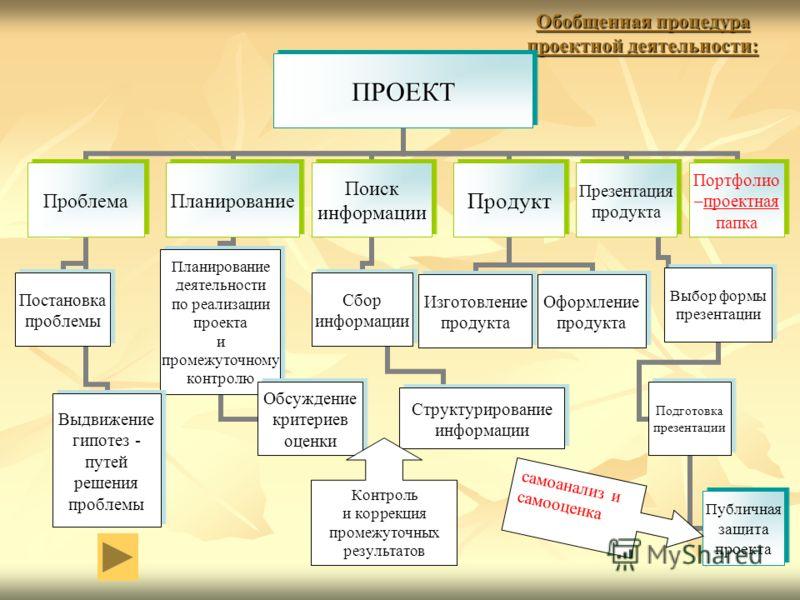 Обобщенная процедура проектной деятельности: Контроль и коррекция промежуточных результатов самоанализ и самооценка