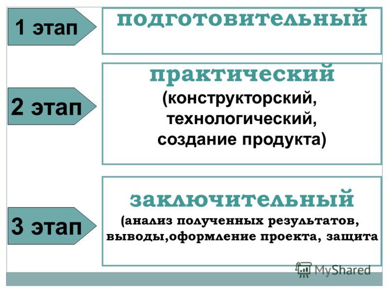 1 этап подготовительный практический (конструкторский, технологический, создание продукта) заключительный (анализ полученных результатов, выводы,оформление проекта, защита 2 этап 3 этап