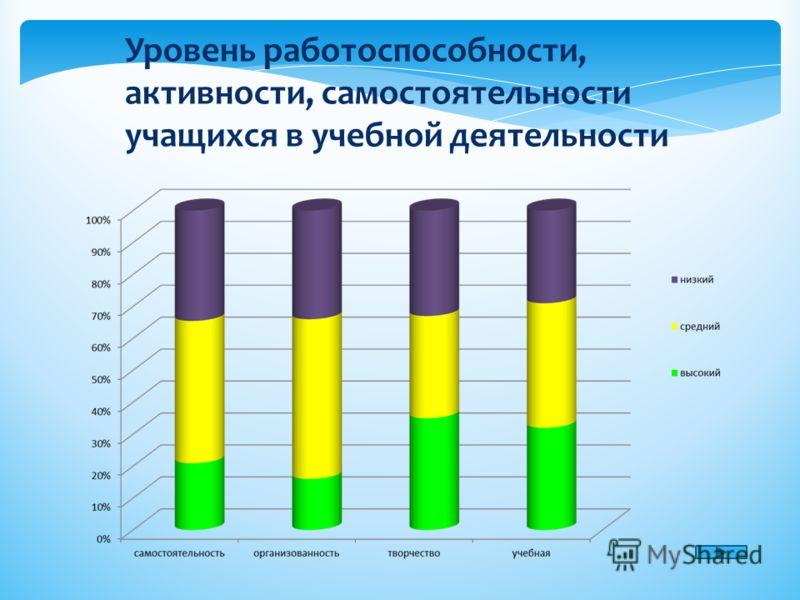 Уровень работоспособности, активности, самостоятельности учащихся в учебной деятельности