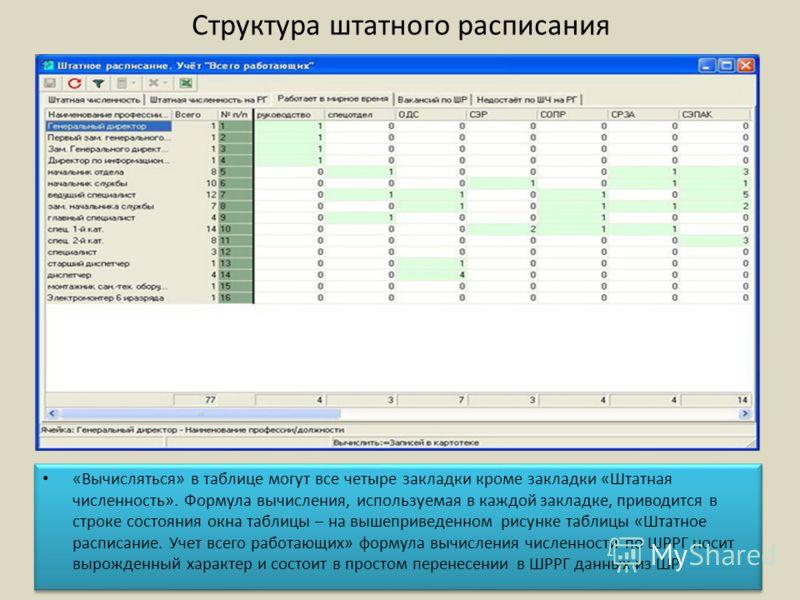 Структура штатного расписания «Вычисляться» в таблице могут все четыре закладки кроме закладки «Штатная численность». Формула вычисления, используемая в каждой закладке, приводится в строке состояния окна таблицы – на вышеприведенном рисунке таблицы