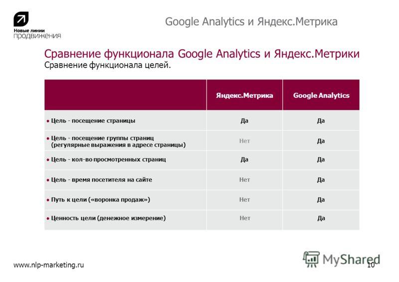 Яндекс.МетрикаGoogle Analytics Цель - посещение страницы Цель - посещение группы страниц (регулярные выражения в адресе страницы) Цель - кол-во просмотренных страниц Цель - время посетителя на сайте Путь к цели («воронка продаж») Да Нет Да Нет Да www