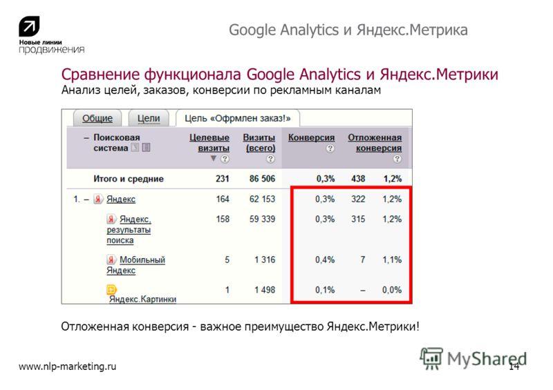 Анализ целей, заказов, конверсии по рекламным каналам Отложенная конверсия - важное преимущество Яндекс.Метрики! www.nlp-marketing.ru14 Сравнение функционала Google Analytics и Яндекс.Метрики Google Analytics и Яндекс.Метрика