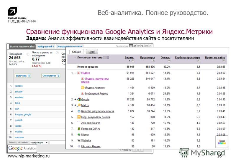 Веб-аналитика. Полное руководство. Задача: Анализ эффективности взаимодействия сайта с посетителями www.nlp-marketing.ru16 Сравнение функционала Google Analytics и Яндекс.Метрики