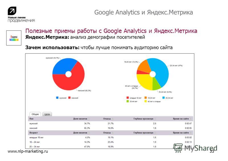 Полезные приемы работы с Google Analytics и Яндекс.Метрика Яндекс.Метрика: анализ демографии посетителей Зачем использовать: чтобы лучше понимать аудиторию сайта www.nlp-marketing.ru33 Google Analytics и Яндекс.Метрика