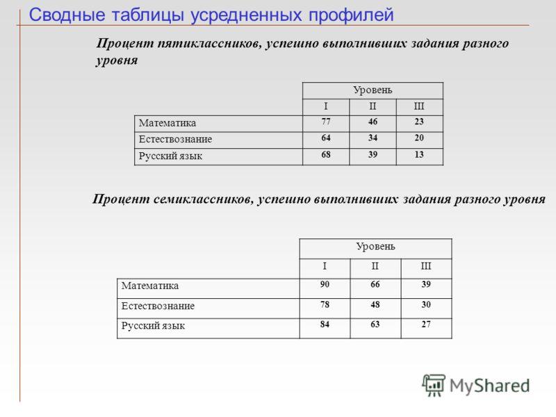Сводные таблицы усредненных профилей Уровень IIIIII Математика 774623 Естествознание 643420 Русский язык 683913 Процент пятиклассников, успешно выполнивших задания разного уровня Уровень IIIIII Математика 906639 Естествознание 784830 Русский язык 846