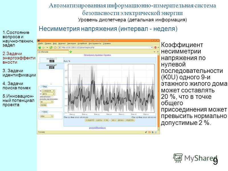 9 Автоматизированная информационно-измерительная система безопасности электрической энергии Уровень диспетчера (детальная информация) Несимметрия напряжения (интервал - неделя) Коэффициент несимметрии напряжения по нулевой последовательности (K0U) од