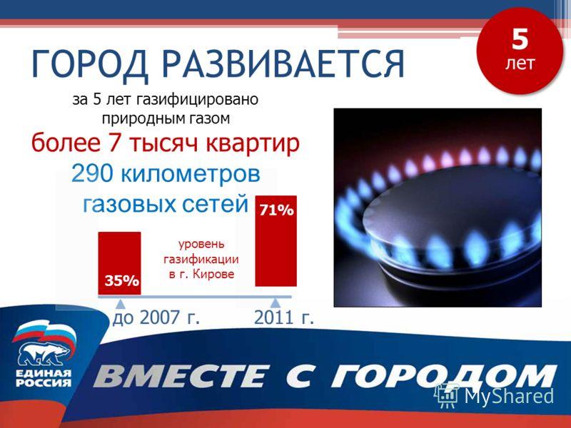 ГОРОД РАЗВИВАЕТСЯ 5 лет до 2007 г. 2011 г. за 5 лет газифицировано природным газом более 7 тысяч квартир 290 километров газовых сетей 35% 71% уровень газификации в г. Кирове